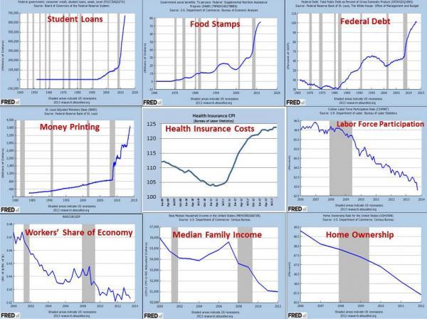 Charts depicting decline