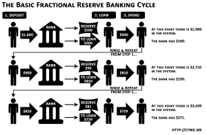 BASIC FRACTIONAL RESERVE CYCLE
