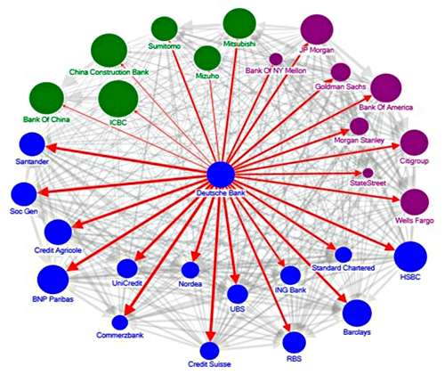 "Systemic Risk Among Deutsche Bank and Global Systemically Important Banks (Source: IMF -- ""The blue, purple and green nodes denote European, US and Asian banks, respectively. The thickness of the arrows capture total linkages (both inward and outward), and the arrow captures the direction of net spillover. The size of the nodes reflects asset size."")"
