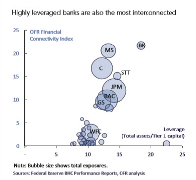 Wall Street Mega Banks Are Highly Interconnected: Stock Symbols Are as Follows: C=Citigroup; MS=Morgan Stanley; JPM=JPMorgan Chase; GS=Goldman Sachs; BAC=Bank of America; WFC=Wells Fargo.